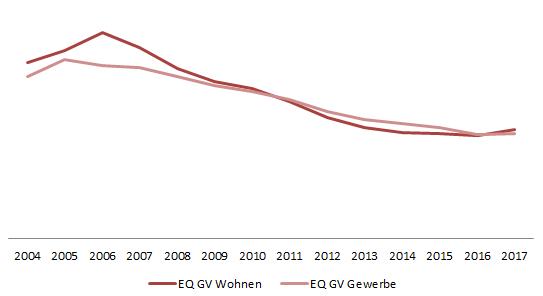 Erlösquoten-Verlauf gerichtlicher Verwertungen von Immobilien in Italien