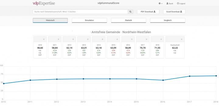 Umsetzung des vdpKommunalScore als Webanwendung erlaubt eine einfache und schnelle Erzeugung der Scoreergebnisse