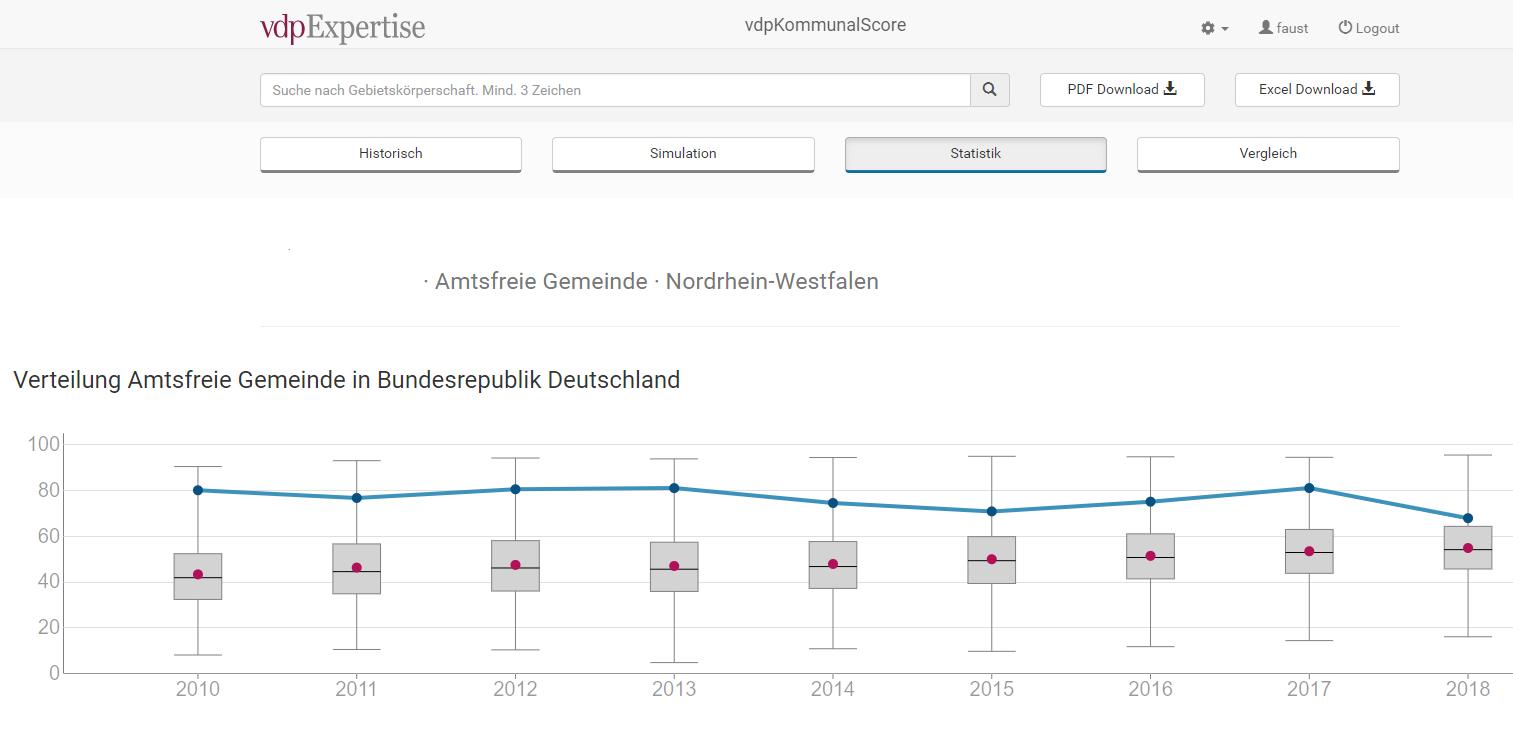 Interkommunaler Vergleich einer Kommune. Hier in Bezug auf die Verteilung in der Bundesrepublik